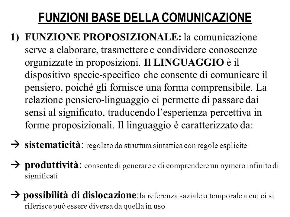 FUNZIONI BASE DELLA COMUNICAZIONE 1)FUNZIONE PROPOSIZIONALE: la comunicazione serve a elaborare, trasmettere e condividere conoscenze organizzate in p