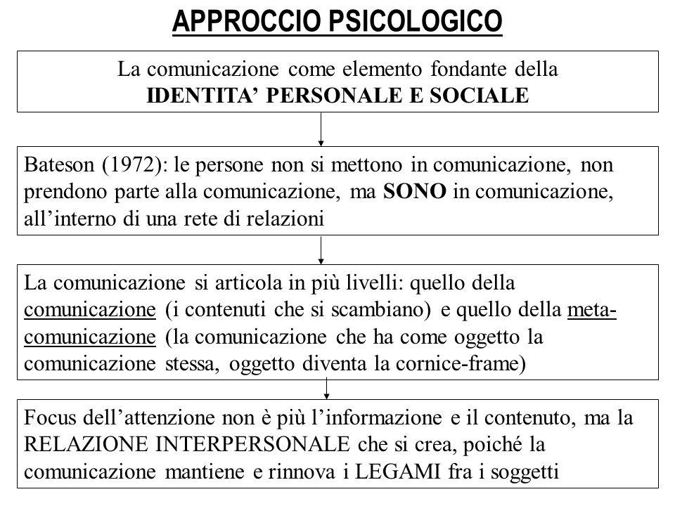 APPROCCIO PSICOLOGICO La comunicazione come elemento fondante della IDENTITA PERSONALE E SOCIALE Bateson (1972): le persone non si mettono in comunica