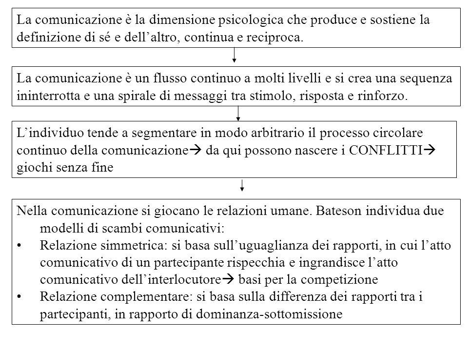 MODELLO MATEMATICO: Shannon e Weaver (1949) FONTE Encoding Trasmettitore Segnale CanaleRumore Recettore Decoding Messaggio DESTINATARIO Informazione come differenza tra due dati Informazione come valore di probabilità che si realizza allinterno di molte possibilità combinatorie tra H simboli