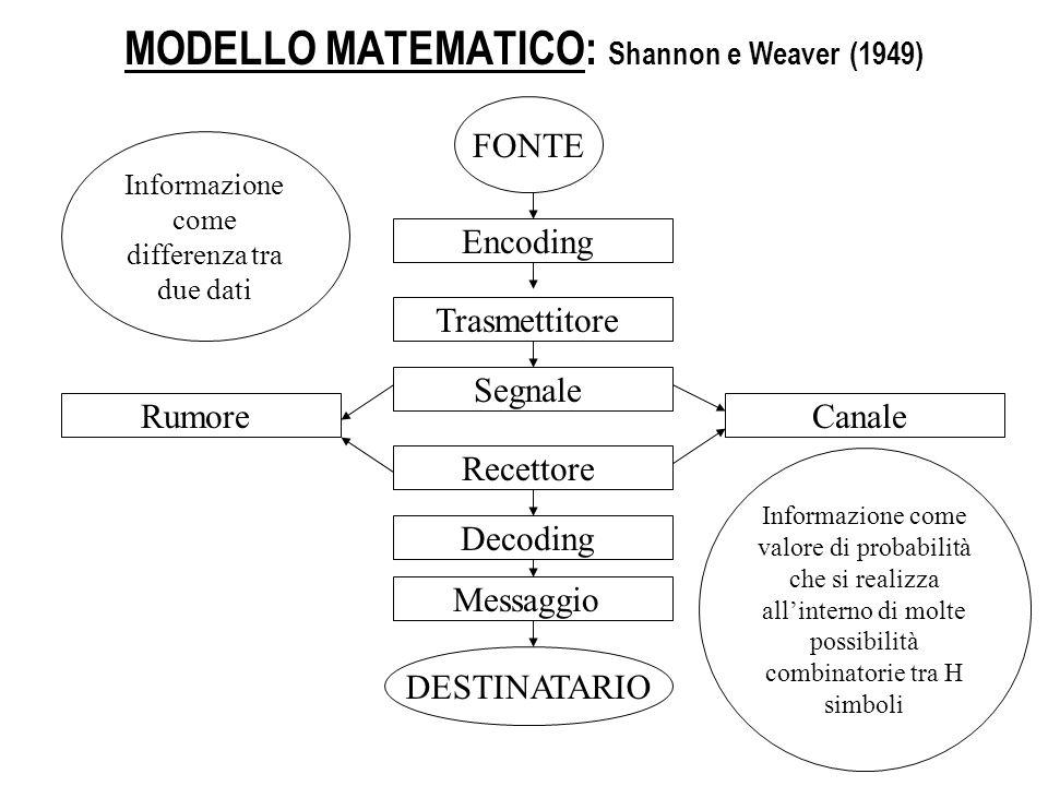 MODELLO MATEMATICO: Shannon e Weaver (1949) FONTE Encoding Trasmettitore Segnale CanaleRumore Recettore Decoding Messaggio DESTINATARIO Informazione c