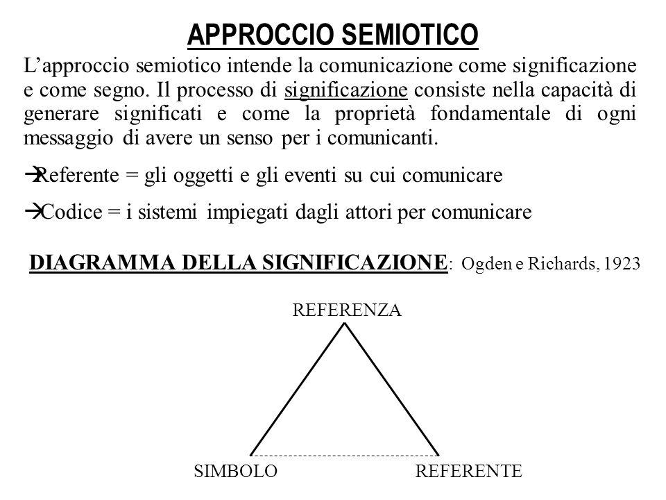 APPROCCIO SEMIOTICO Lapproccio semiotico intende la comunicazione come significazione e come segno. Il processo di significazione consiste nella capac