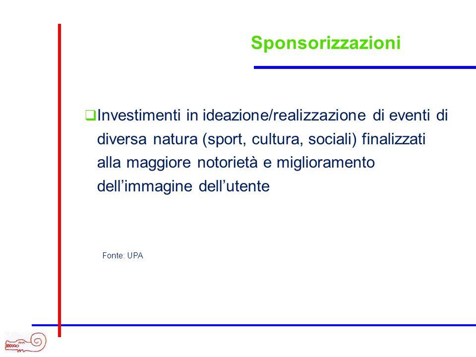 Sponsorizzazioni Investimenti in ideazione/realizzazione di eventi di diversa natura (sport, cultura, sociali) finalizzati alla maggiore notorietà e m