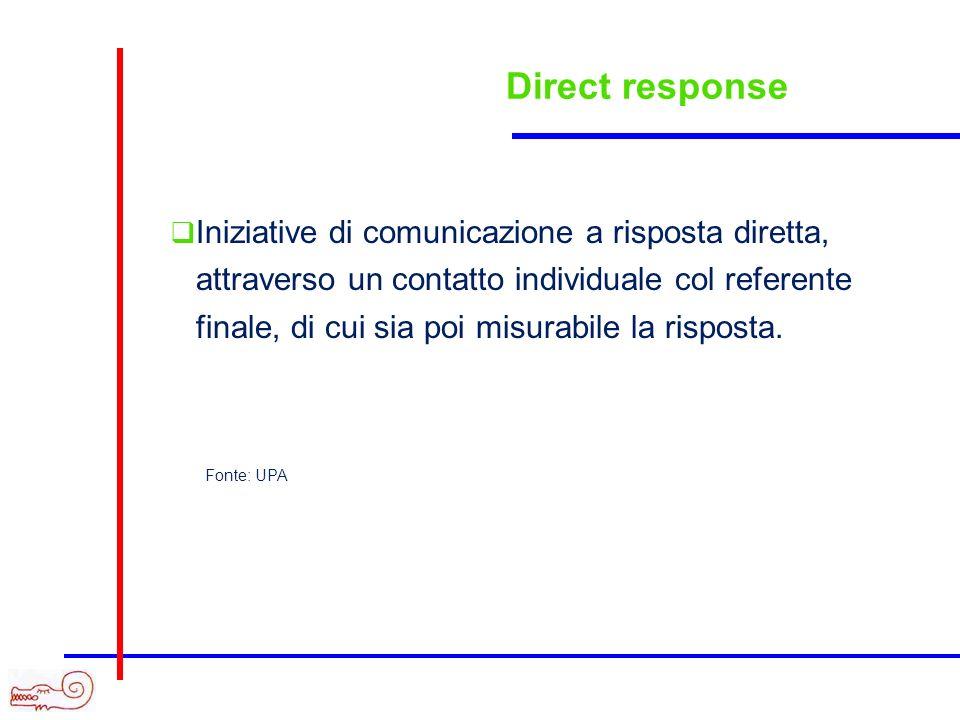 Direct response Iniziative di comunicazione a risposta diretta, attraverso un contatto individuale col referente finale, di cui sia poi misurabile la