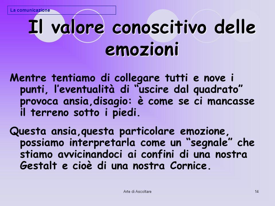 Arte di Ascoltare14 Il valore conoscitivo delle emozioni Mentre tentiamo di collegare tutti e nove i punti, leventualità di uscire dal quadrato provoc