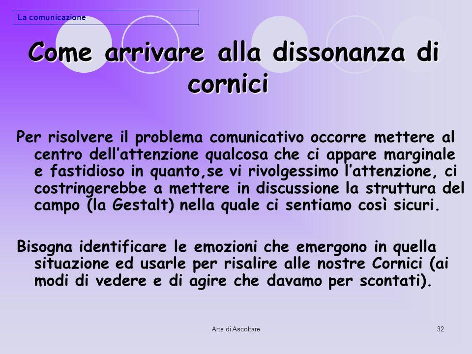 Arte di Ascoltare32 Come arrivare alla dissonanza di cornici Come arrivare alla dissonanza di cornici Per risolvere il problema comunicativo occorre m