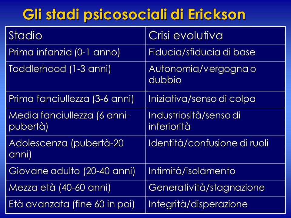 Gli stadi psicosociali di Erickson Stadio Crisi evolutiva Prima infanzia (0-1 anno) Fiducia/sfiducia di base Toddlerhood (1-3 anni) Autonomia/vergogna