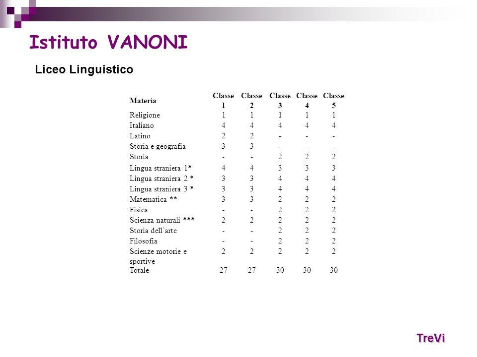 TreVi Istituto VANONI Liceo Linguistico Materia Classe 1 Classe 2 Classe 3 Classe 4 Classe 5 Religione11111 Italiano44444 Latino22--- Storia e geograf