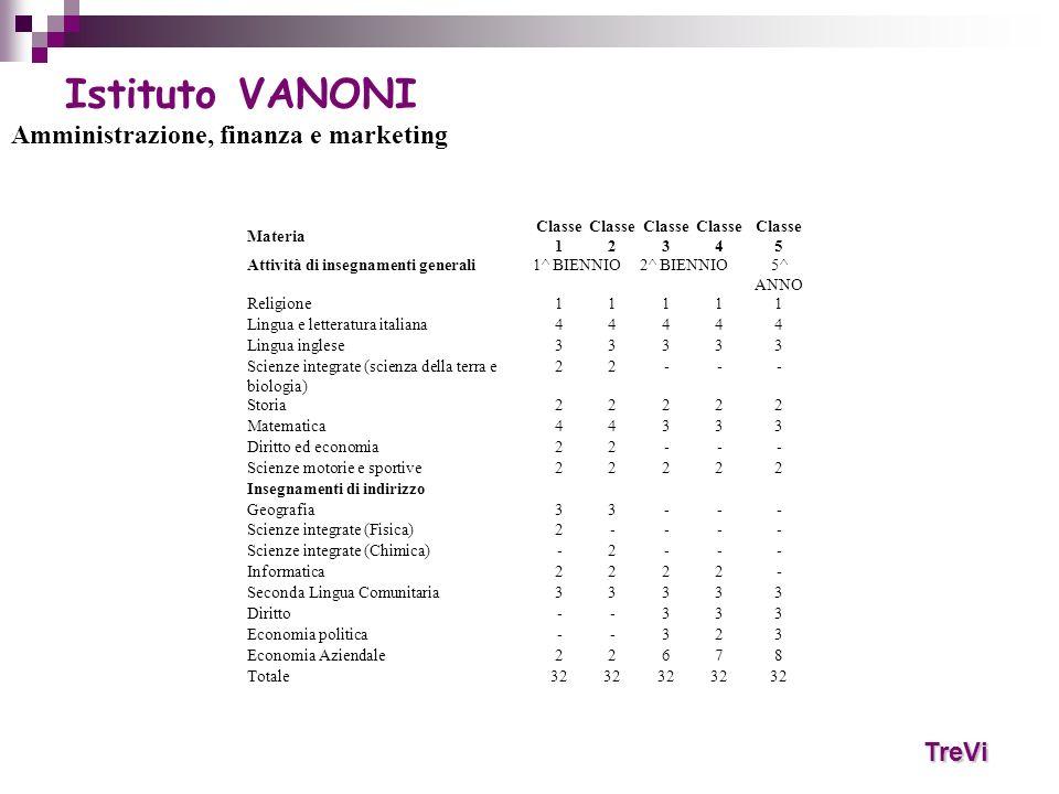 TreVi Istituto VANONI Amministrazione, finanza e marketing Materia Classe 1 Classe 2 Classe 3 Classe 4 Classe 5 Attività di insegnamenti generali1^ BI