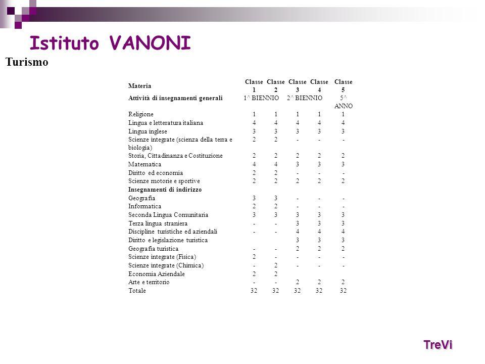 TreVi Istituto VANONI Turismo Materia Classe 1 Classe 2 Classe 3 Classe 4 Classe 5 Attività di insegnamenti generali1^ BIENNIO2^ BIENNIO5^ ANNO Religi