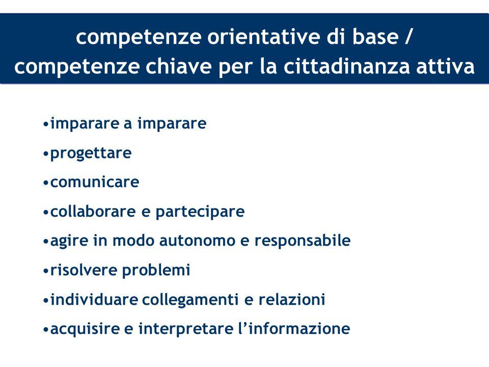 competenze orientative di base / competenze chiave per la cittadinanza attiva imparare a imparare progettare comunicare collaborare e partecipare agir