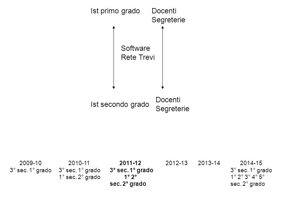 Ist primo grado Ist secondo grado Docenti Segreterie Docenti Segreterie Software Rete Trevi 2009-10 3° sec. 1° grado 2010-11 3° sec. 1° grado 1° sec.