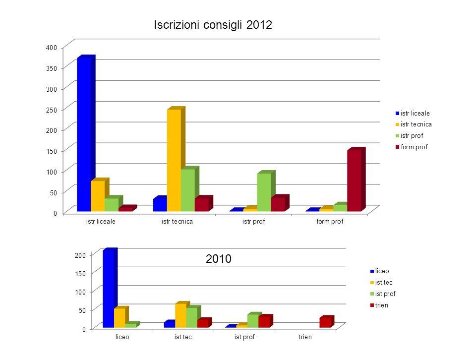 Iscrizioni consigli 2012 2010
