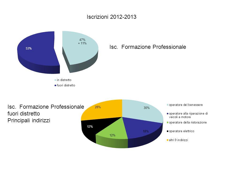 Isc. Formazione Professionale fuori distretto Principali indirizzi Isc. Formazione Professionale Iscrizioni 2012-2013