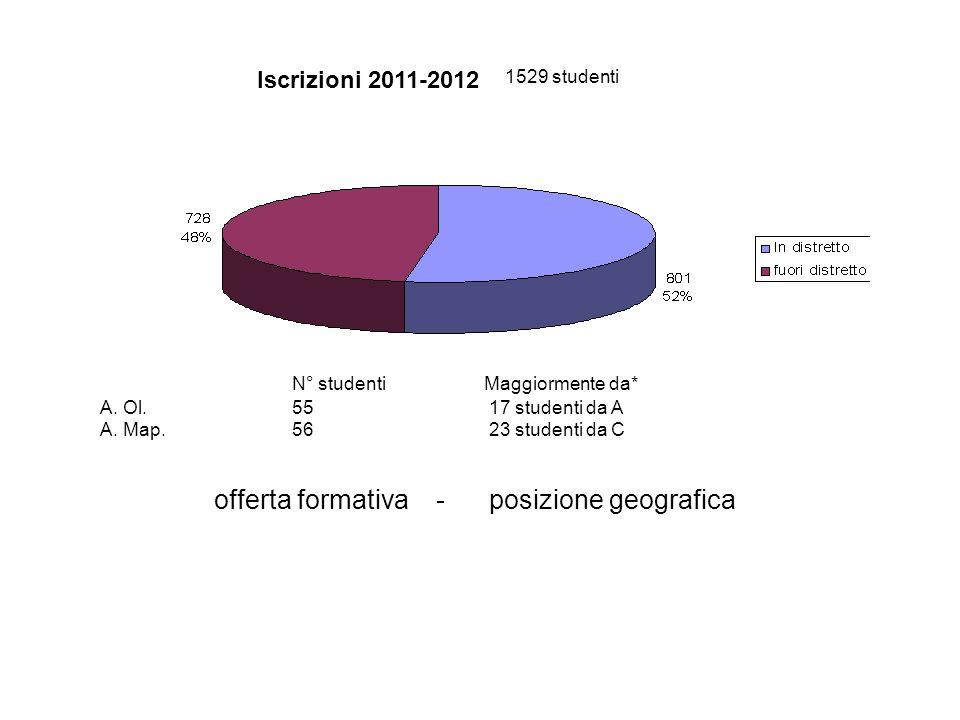 N° studentiMaggiormente da* A. Ol.55 17 studenti da A A. Map.56 23 studenti da C offerta formativa - posizione geografica 1529 studenti Iscrizioni 201