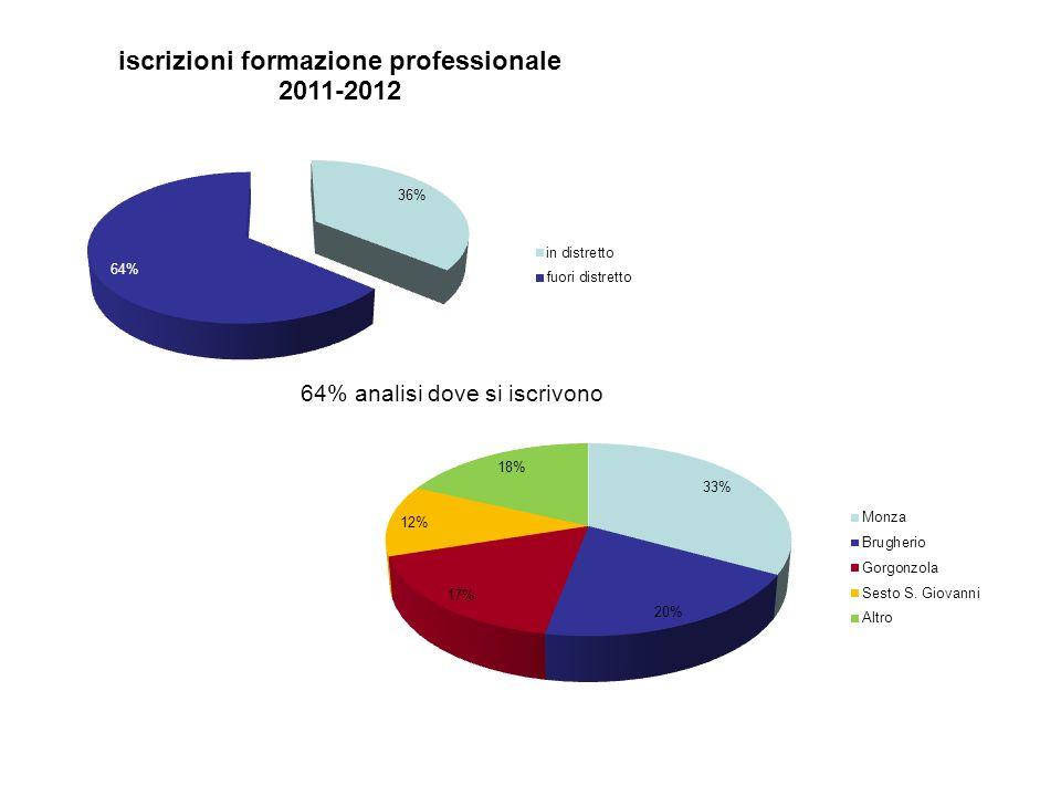 64% analisi dove si iscrivono