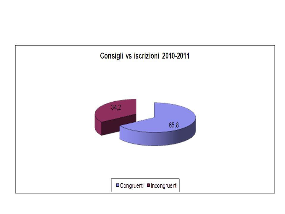 Consigli vs iscrizioni 2010-2011
