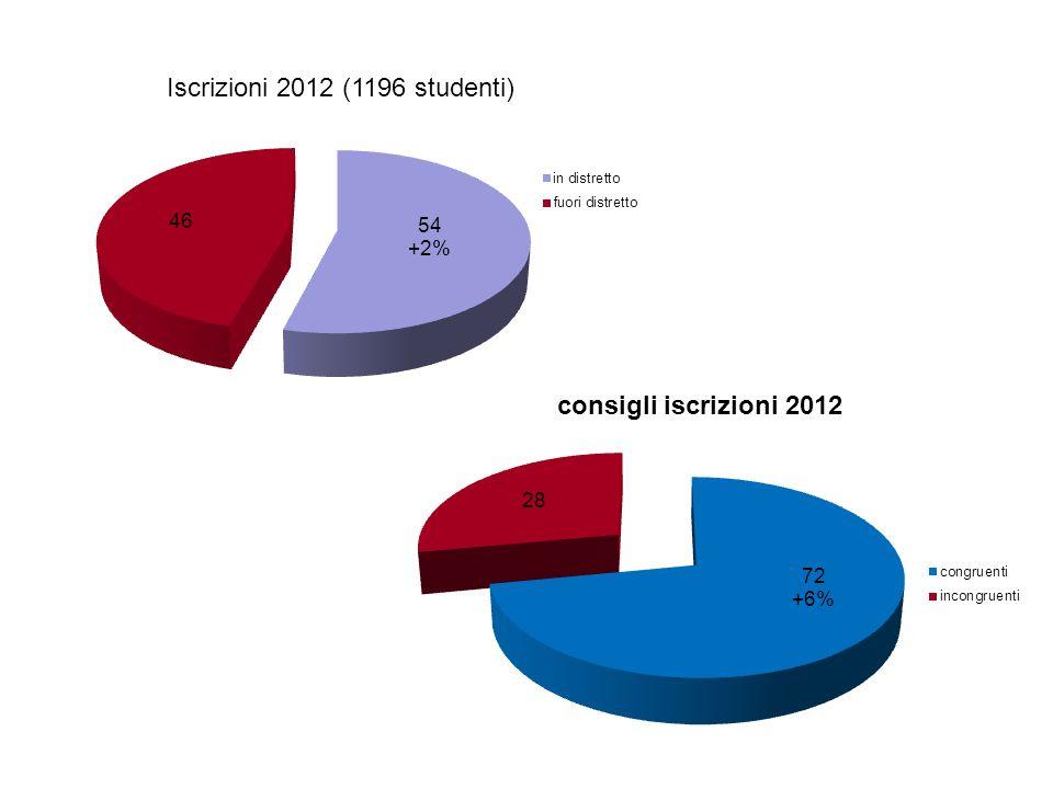 Iscrizioni 2012 (1196 studenti)
