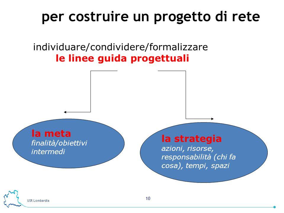 USR Lombardia 10 per costruire un progetto di rete individuare/condividere/formalizzare le linee guida progettuali la meta finalità/obiettivi intermedi la strategia azioni, risorse, responsabilità (chi fa cosa), tempi, spazi