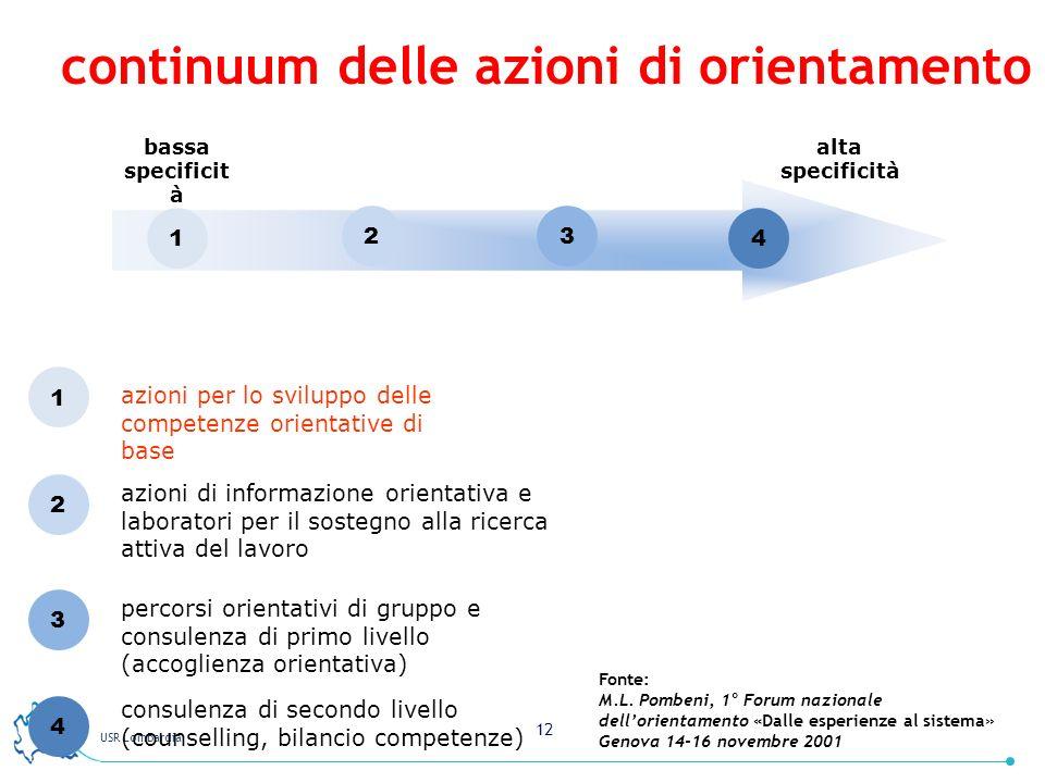 USR Lombardia 12 continuum delle azioni di orientamento bassa specificit à alta specificità 1 23 4 1 2 3 4 azioni per lo sviluppo delle competenze ori