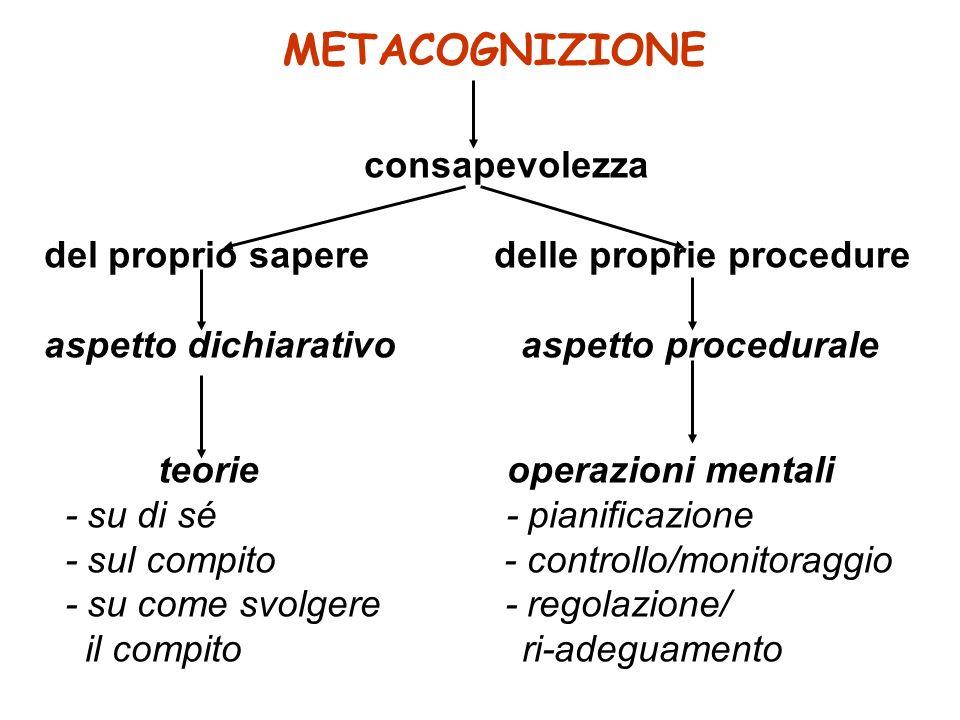 METACOGNIZIONE consapevolezza del proprio sapere delle proprie procedure aspetto dichiarativo aspetto procedurale teorie operazioni mentali - su di sé