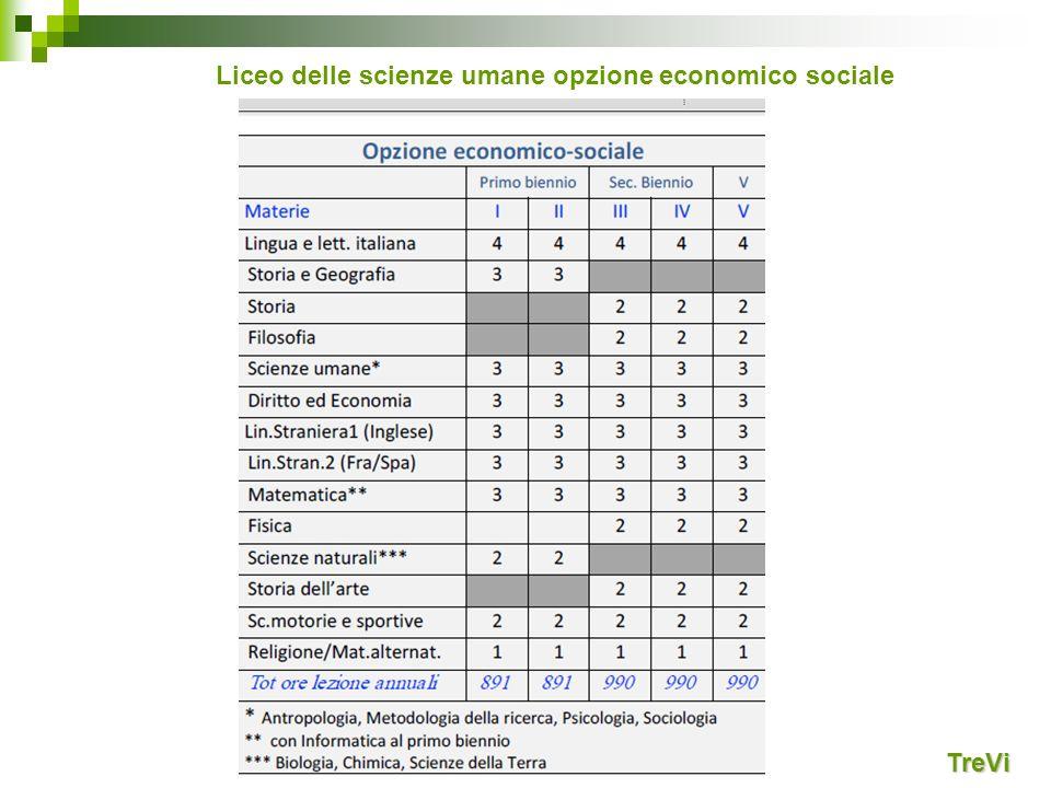 TreVi Liceo delle scienze umane opzione economico sociale