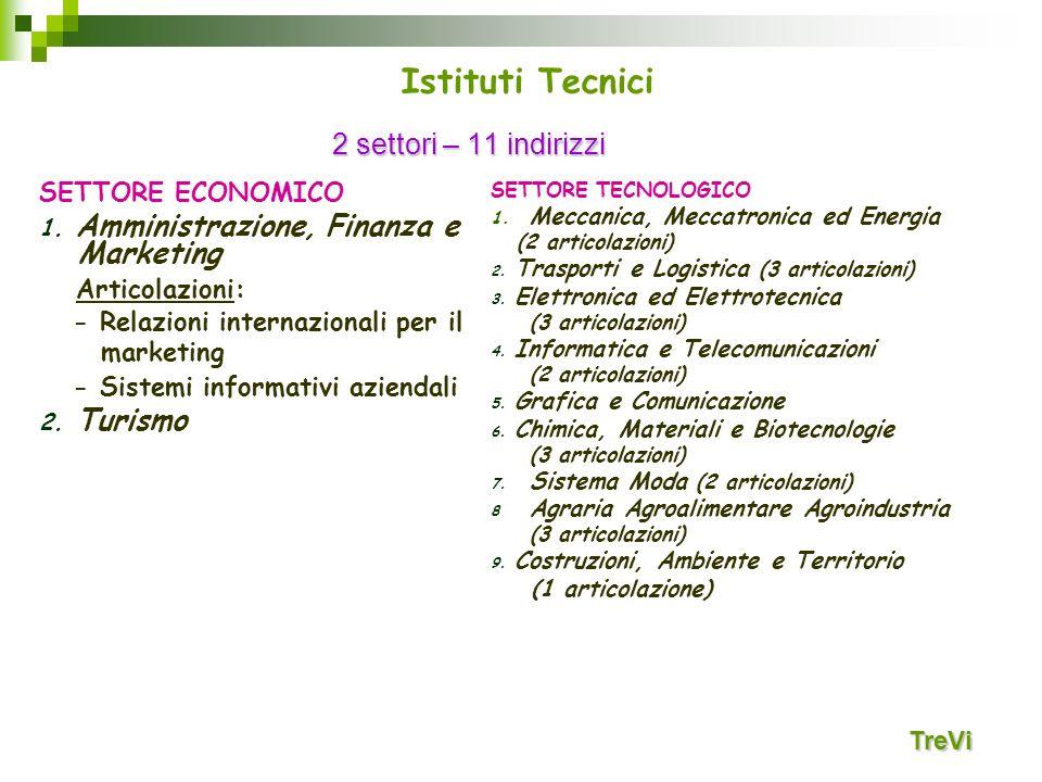 2 settori – 11 indirizzi SETTORE ECONOMICO 1. Amministrazione, Finanza e Marketing Articolazioni: - Relazioni internazionali per il marketing - Sistem