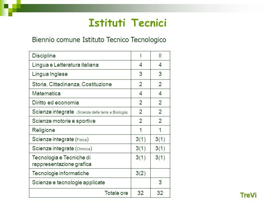 TreVi Biennio comune Istituto Tecnico Tecnologico DisciplineIII Lingua e Letteratura italiana44 Lingua Inglese33 Storia, Cittadinanza, Costituzione22
