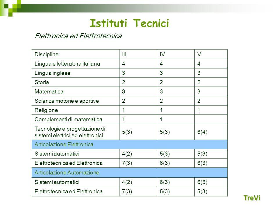 Istituti Tecnici TreVi Elettronica ed Elettrotecnica DisciplineIIIIVV Lingua e letteratura italiana444 Lingua inglese333 Storia222 Matematica333 Scien