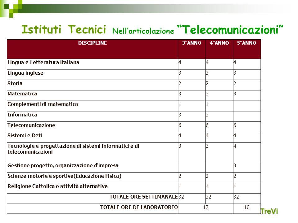 Istituti Tecnici TreVi Nellarticolazione Telecomunicazioni DISCIPLINE3°ANNO4°ANNO5°ANNO Lingua e Letteratura italiana444 Lingua inglese333 Storia222 M
