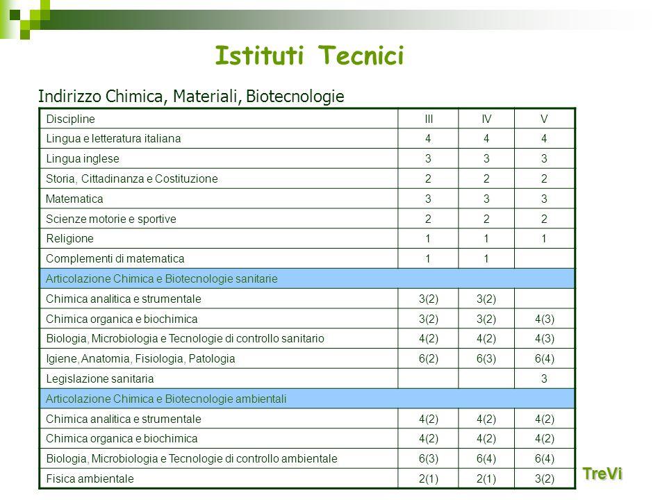 Istituti Tecnici TreVi Indirizzo Chimica, Materiali, Biotecnologie DisciplineIIIIVV Lingua e letteratura italiana444 Lingua inglese333 Storia, Cittadi