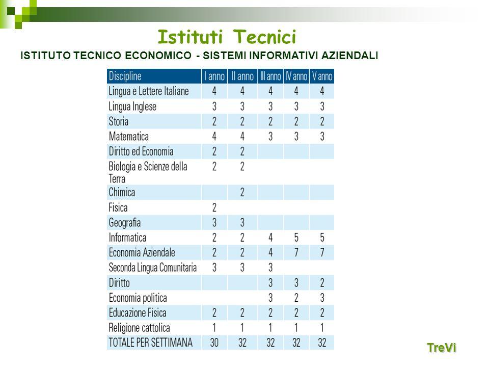 Istituti Tecnici TreVi ISTITUTO TECNICO ECONOMICO - SISTEMI INFORMATIVI AZIENDALI