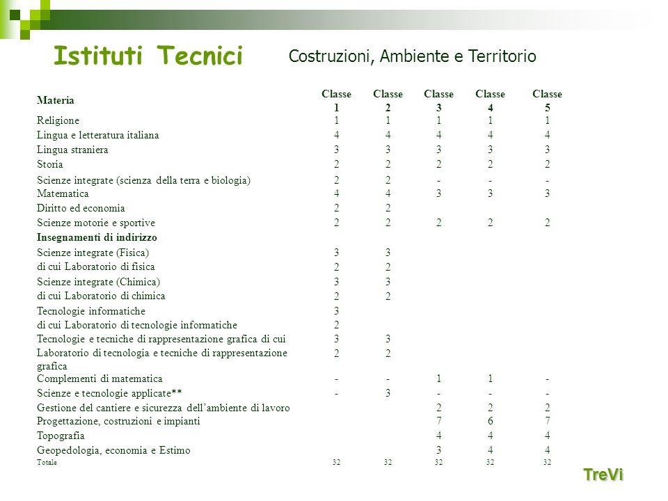 Istituti Tecnici TreVi Costruzioni, Ambiente e Territorio Materia Classe 1 Classe 2 Classe 3 Classe 4 Classe 5 Religione11111 Lingua e letteratura ita