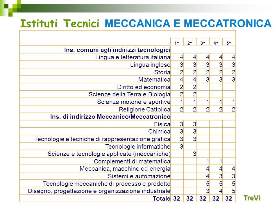 Istituti Tecnici MECCANICA E MECCATRONICA TreVi MATERIE E ORE SETTIMANALI MECCANICA E MECCATRONICA 1^2^3^4^5^ Ins. comuni agli indirizzi tecnologici L