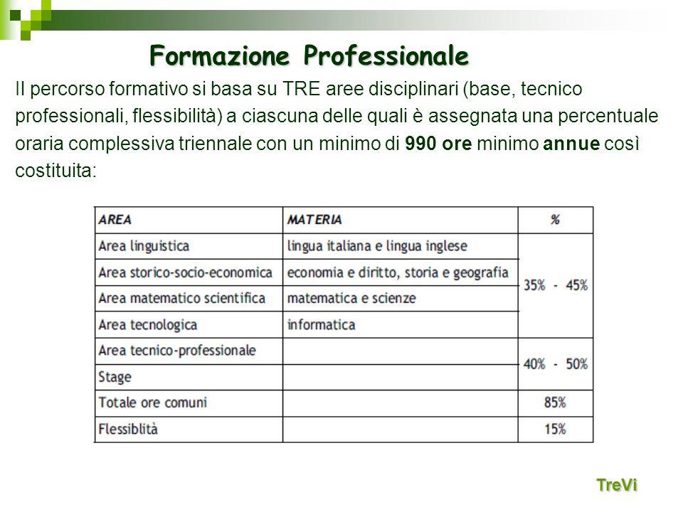 Il percorso formativo si basa su TRE aree disciplinari (base, tecnico professionali, flessibilità) a ciascuna delle quali è assegnata una percentuale