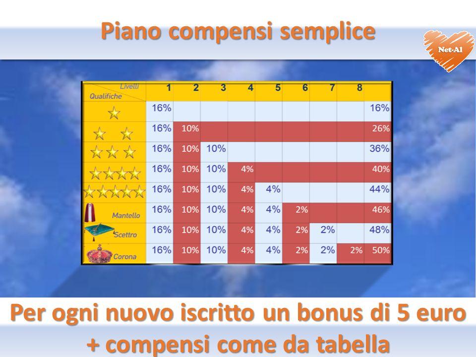 Piano compensi semplice Per ogni nuovo iscritto un bonus di 5 euro + compensi come da tabella