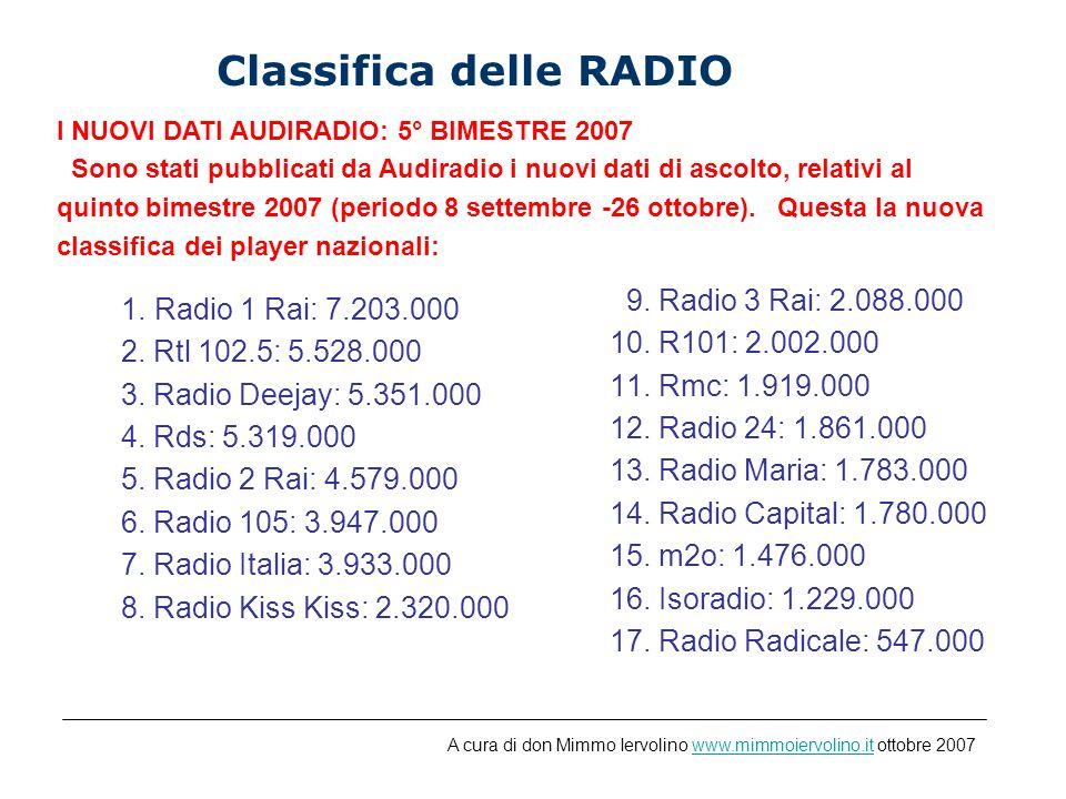 Classifica delle RADIO I NUOVI DATI AUDIRADIO: 5° BIMESTRE 2007 Sono stati pubblicati da Audiradio i nuovi dati di ascolto, relativi al quinto bimestre 2007 (periodo 8 settembre -26 ottobre).