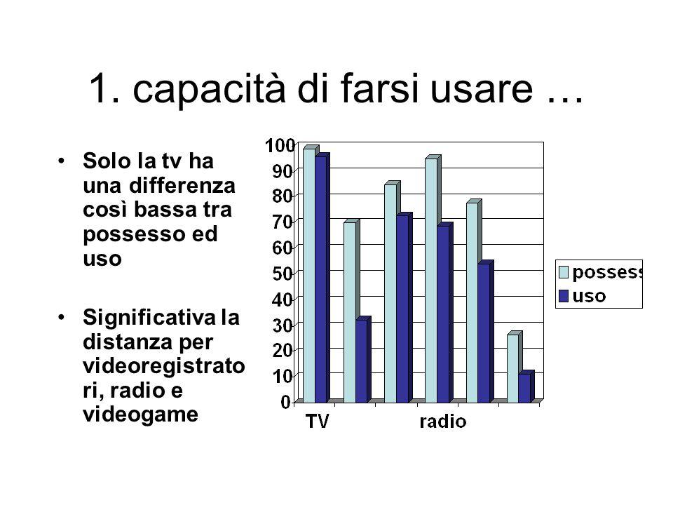 1. capacità di farsi usare … Solo la tv ha una differenza così bassa tra possesso ed uso Significativa la distanza per videoregistrato ri, radio e vid