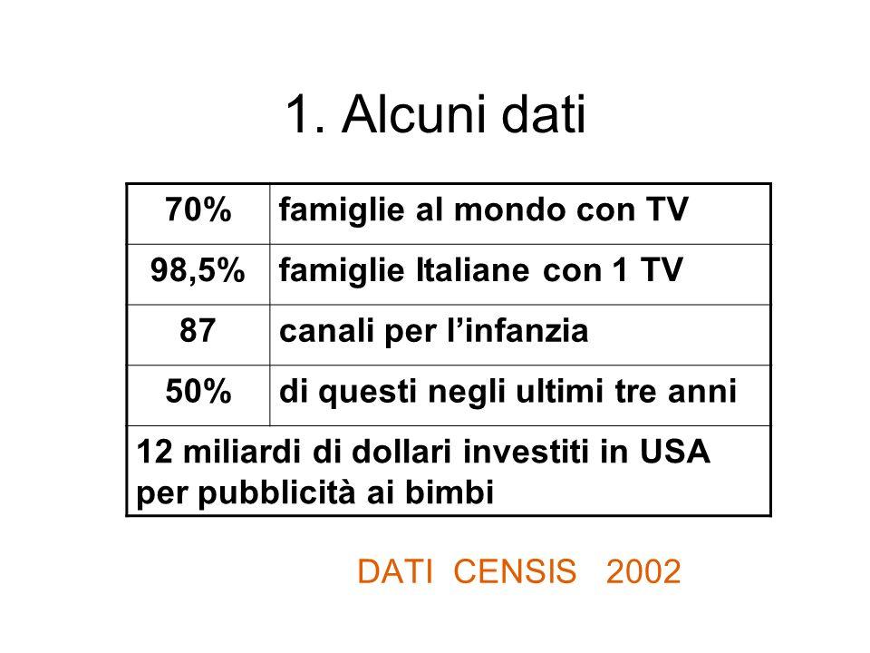 1. Alcuni dati DATI CENSIS 2002 70%famiglie al mondo con TV 98,5%famiglie Italiane con 1 TV 87canali per linfanzia 50%di questi negli ultimi tre anni