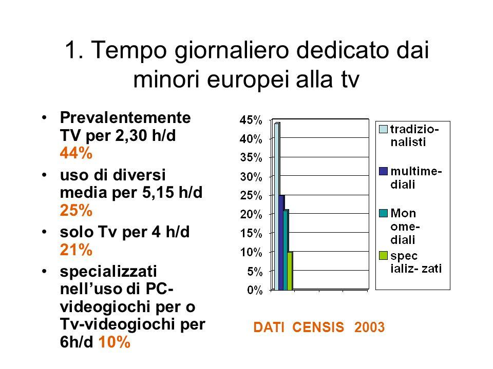 1. Tempo giornaliero dedicato dai minori europei alla tv Prevalentemente TV per 2,30 h/d 44% uso di diversi media per 5,15 h/d 25% solo Tv per 4 h/d 2