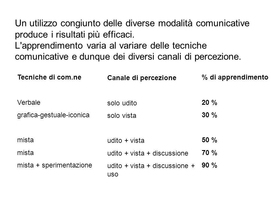 Un utilizzo congiunto delle diverse modalità comunicative produce i risultati più efficaci. L'apprendimento varia al variare delle tecniche comunicati