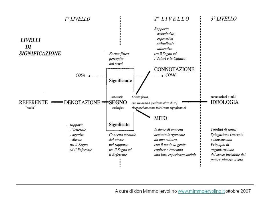 L analisi dellimmagine secondo Roland Barth Analisi denotativa Analisi connotativa Analisi ideologica A cura di don Mimmo Iervolino www.mimmoiervolino