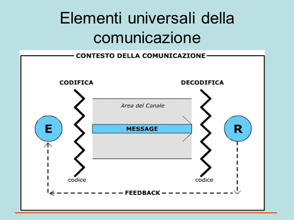 Elementi universali della comunicazione