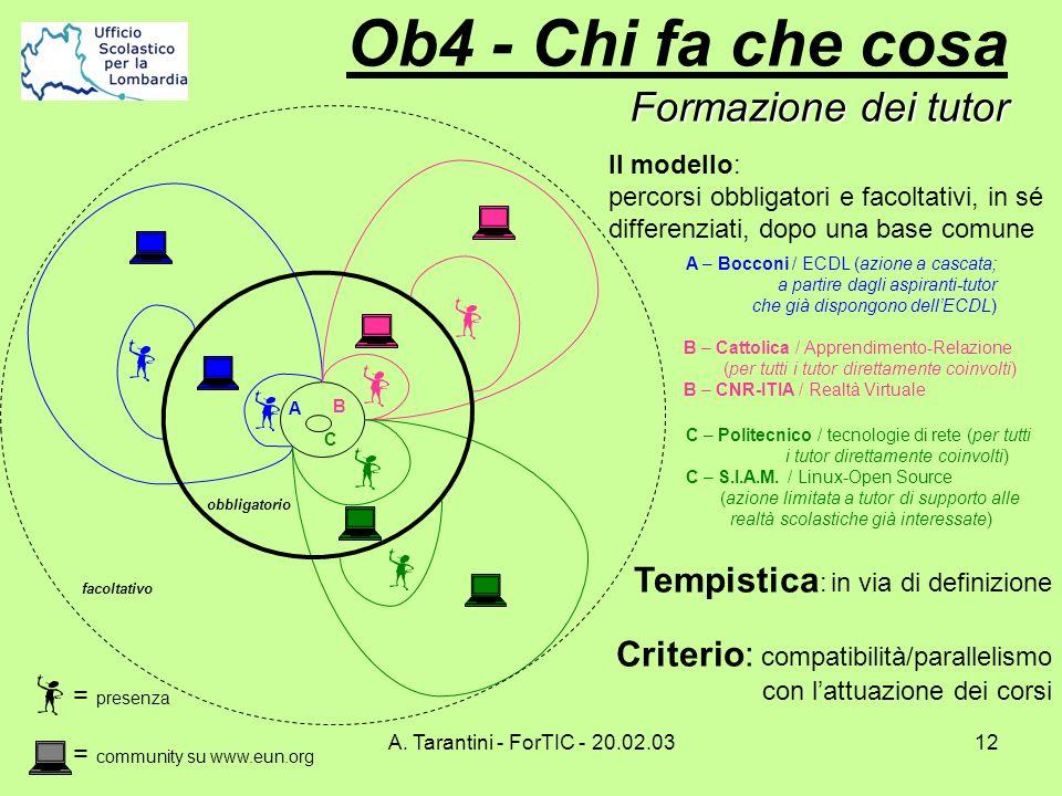 A. Tarantini - ForTIC - 20.02.0312 C Formazione dei tutor Ob4 - Chi fa che cosa Formazione dei tutor Il modello: percorsi obbligatori e facoltativi, i