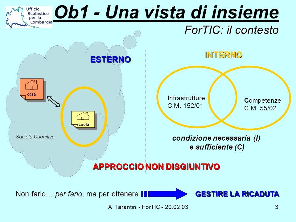 A. Tarantini - ForTIC - 20.02.033 ForTIC: il contesto Ob1 - Una vista di insieme ForTIC: il contesto scuola Società Cognitiva casa ESTERNO APPROCCIO N