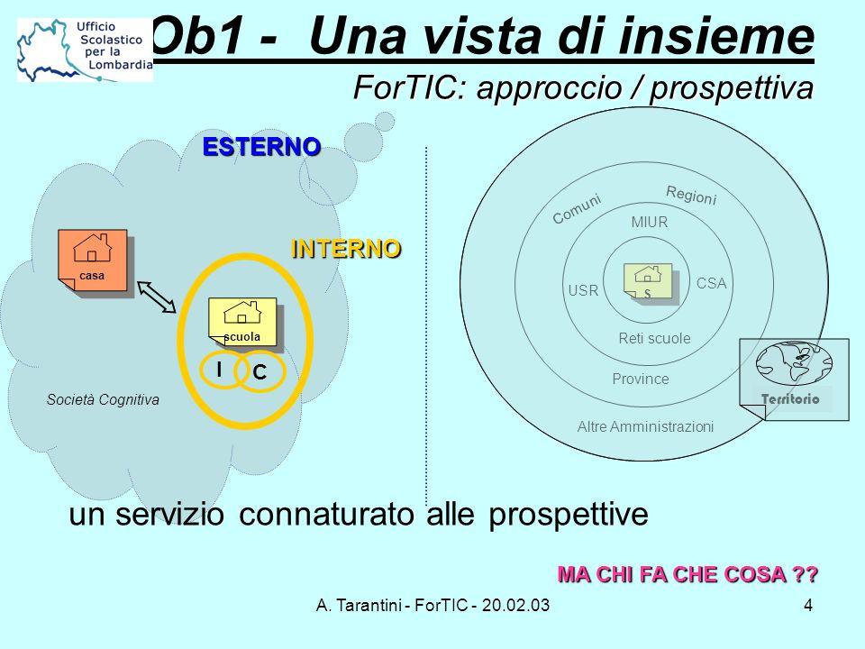 A. Tarantini - ForTIC - 20.02.034 ForTIC: approccio / prospettiva Ob1 - Una vista di insieme ForTIC: approccio / prospettiva scuola Società Cognitiva