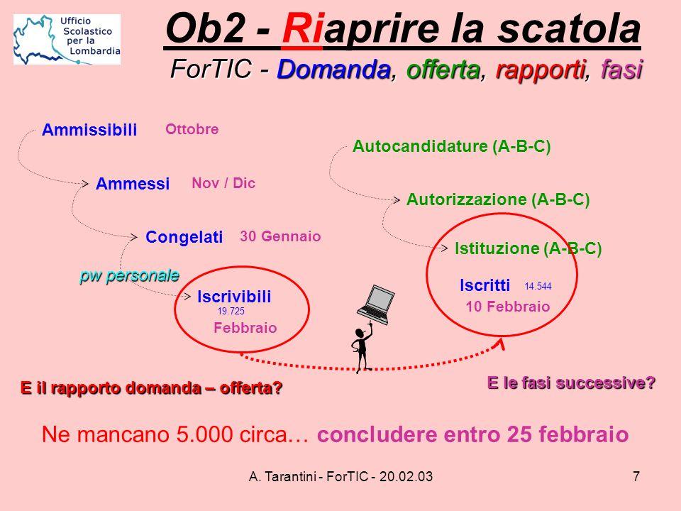 A. Tarantini - ForTIC - 20.02.037 ForTIC - Domanda, offerta, rapporti, fasi Ob2 - Riaprire la scatola ForTIC - Domanda, offerta, rapporti, fasi Autoca