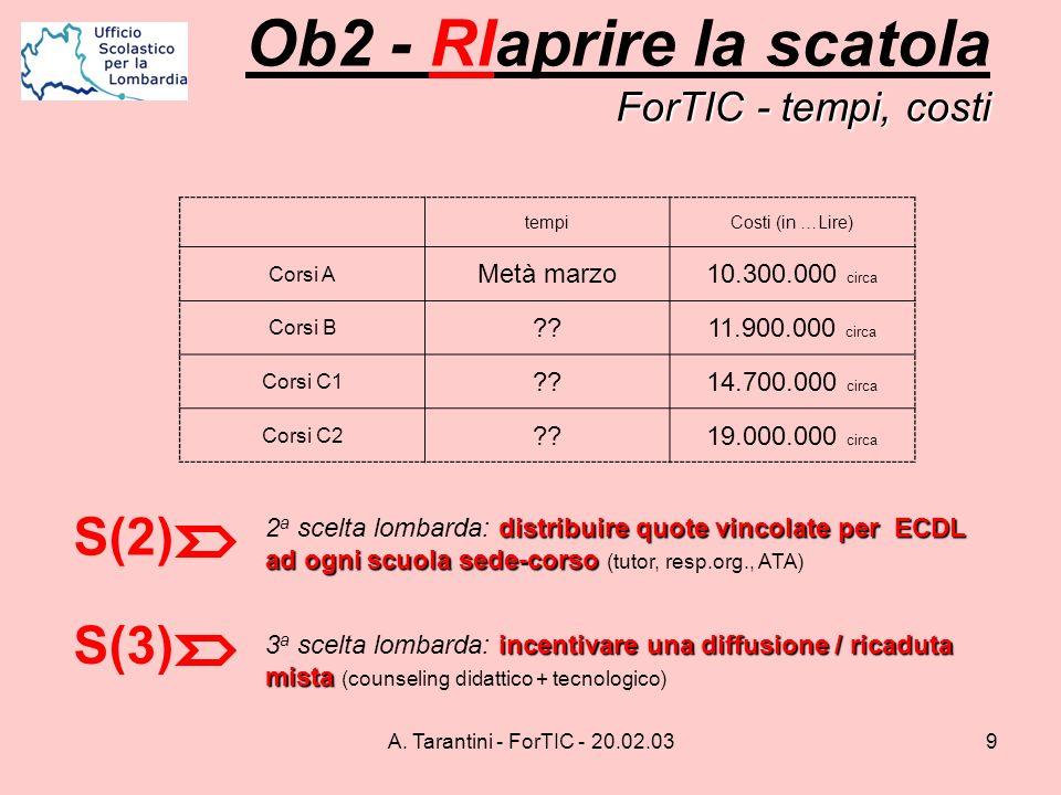 A. Tarantini - ForTIC - 20.02.039 ForTIC - tempi, costi Ob2 - RIaprire la scatola ForTIC - tempi, costi S(2) distribuire quote vincolate per ECDL ad o