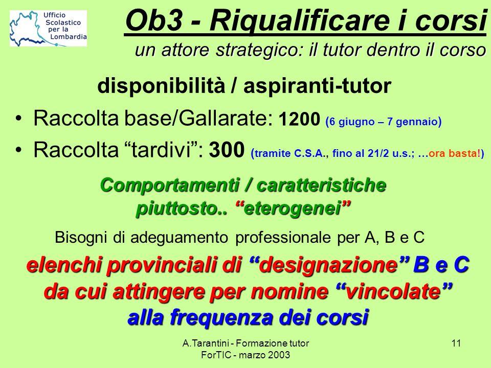 A.Tarantini - Formazione tutor ForTIC - marzo 2003 11 Raccolta base/Gallarate: 1200 ( 6 giugno – 7 gennaio ) Raccolta tardivi: 300 ( tramite C.S.A., f