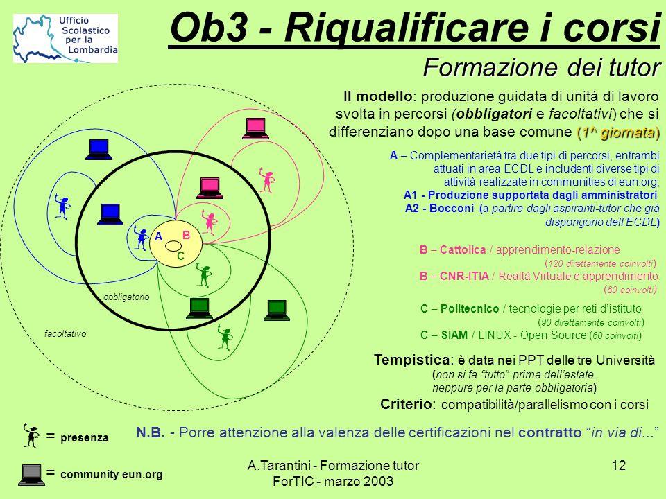 A.Tarantini - Formazione tutor ForTIC - marzo 2003 12 Formazione dei tutor Ob3 - Riqualificare i corsi Formazione dei tutor (1^ giornata) Il modello: