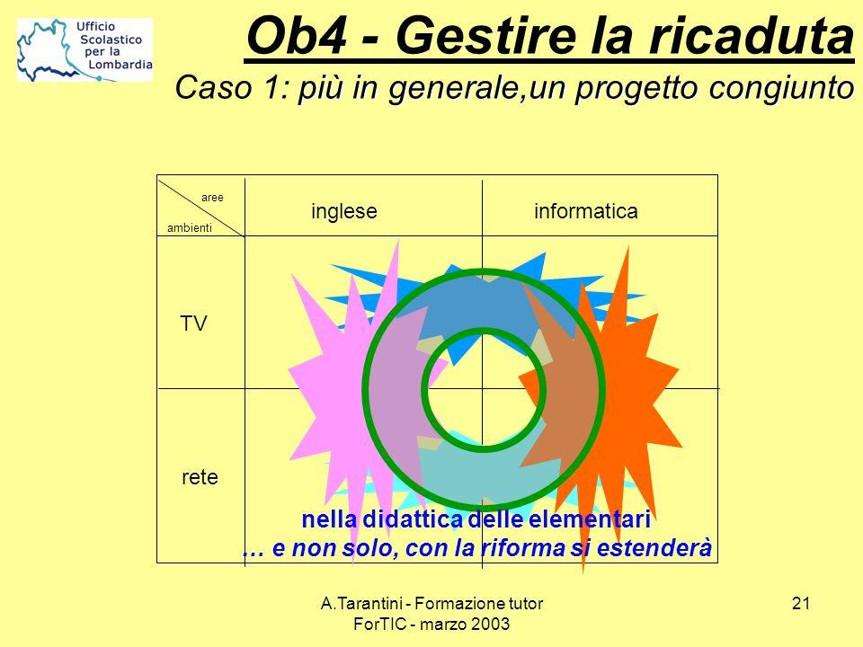 A.Tarantini - Formazione tutor ForTIC - marzo 2003 21 TV rete ingleseinformatica aree ambienti nella didattica delle elementari … e non solo, con la r